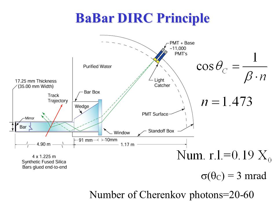 BaBar DIRC Principle Number of Cherenkov photons=20-60  (  C ) = 3 mrad