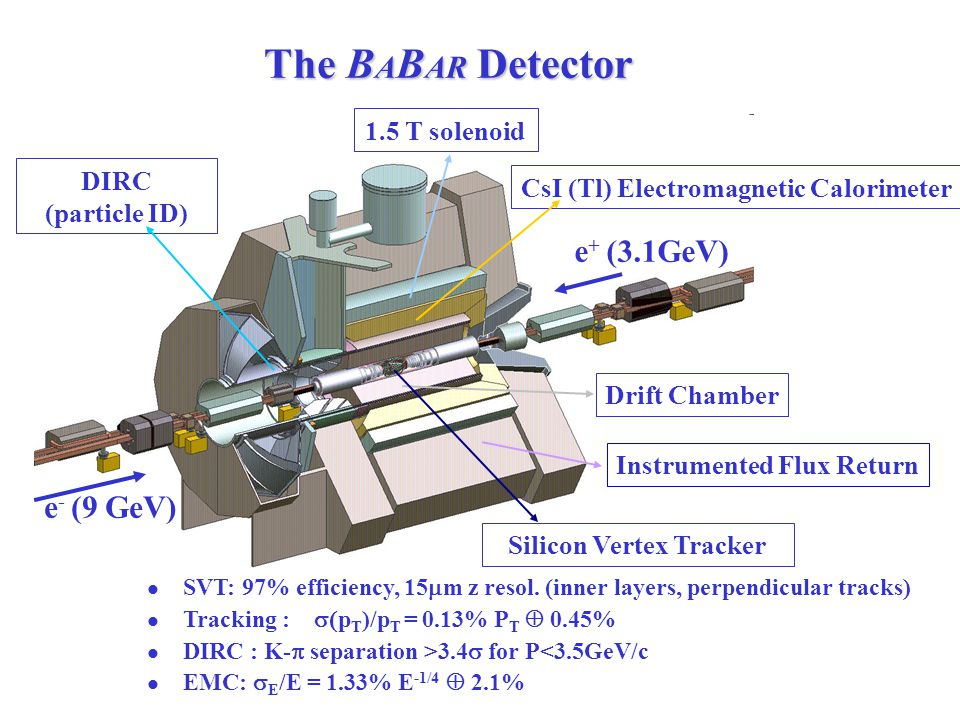 The B A B AR Detector DIRC (particle ID) 1.5 T solenoid CsI (Tl) Electromagnetic Calorimeter Drift Chamber Instrumented Flux Return Silicon Vertex Tracker e + (3.1GeV) e - (9 GeV) SVT: 97% efficiency, 15  m z resol.