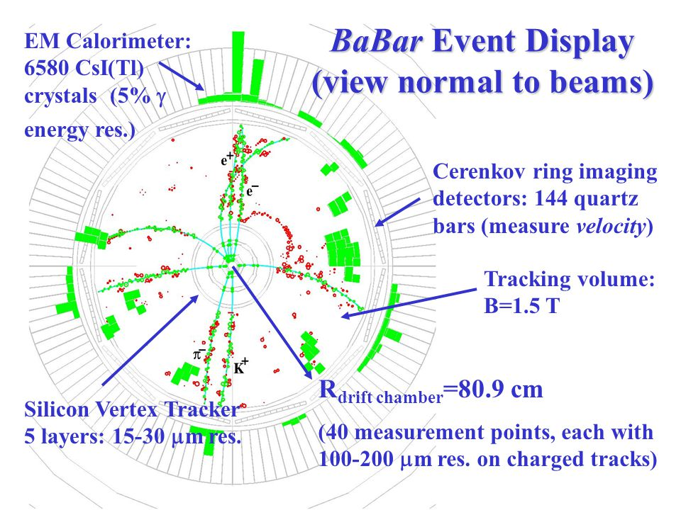 BaBar Event Display (view normal to beams) R drift chamber =80.9 cm (40 measurement points, each with 100-200  m res.