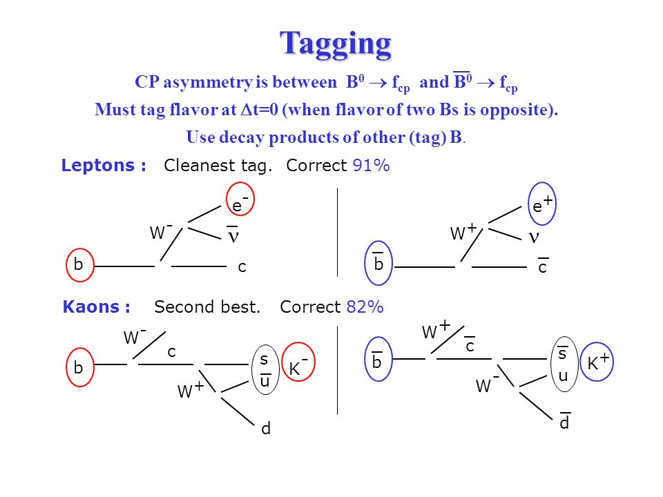 Tagging Tagging CP asymmetry is between B 0  f cp and B 0  f cp Must tag flavor at  t=0 (when flavor of two Bs is opposite).