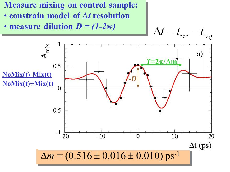 NoMix(t)-Mix(t) NoMix(t)+Mix(t ) T=2  m ~D~D  m = (0.516  0.016  0.010) ps -1 Measure mixing on control sample: constrain model of  t resolution measure dilution D = (1-2w)