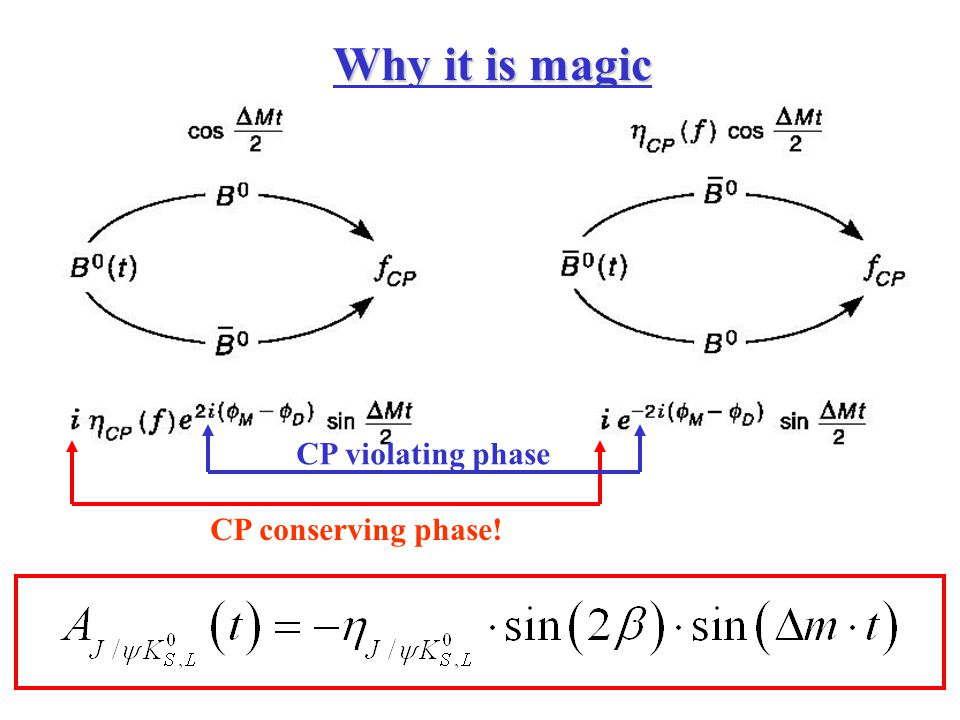 Why it is magic CP conserving phase! CP violating phase