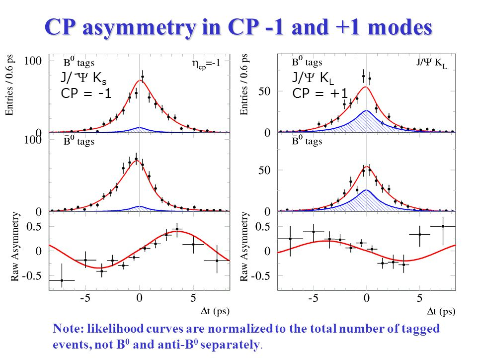 CP asymmetry in CP -1 and +1 modes J/ K L CP = +1 J/  K s CP = -1 Note: likelihood curves are normalized to the total number of tagged events, not B 0 and anti-B 0 separately.