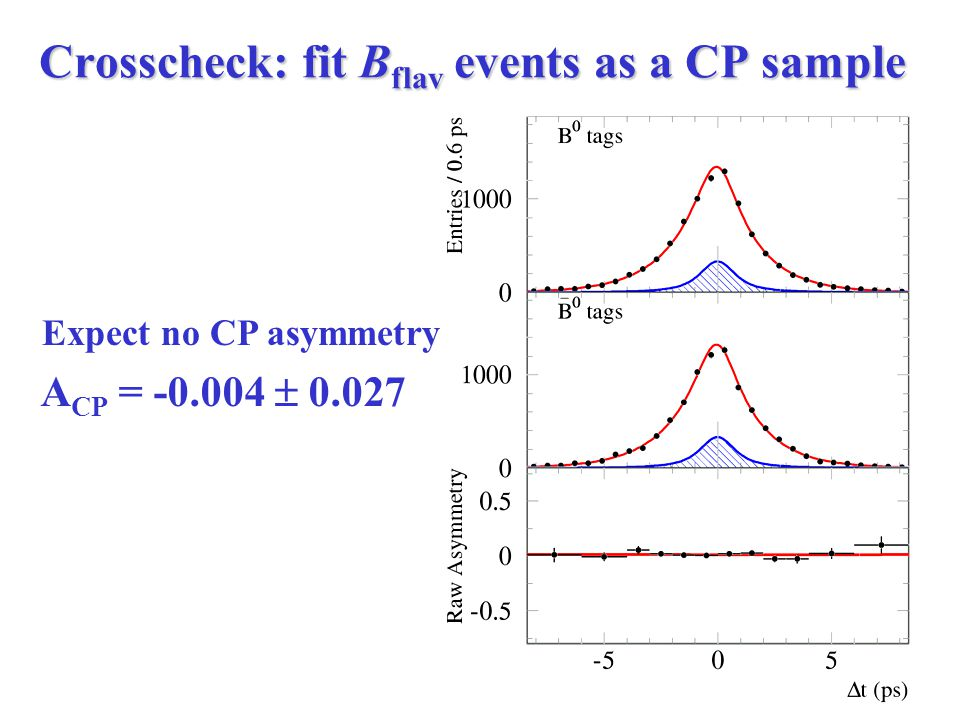 Crosscheck: fit B flav events as a CP sample A CP = -0.004  0.027 Expect no CP asymmetry