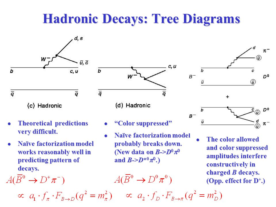 Hadronic Decays: Tree Diagrams Theoretical predictions very difficult.