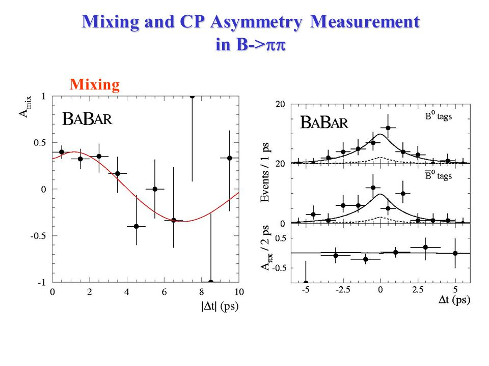 Mixing and CP Asymmetry Measurement in B->  Mixing