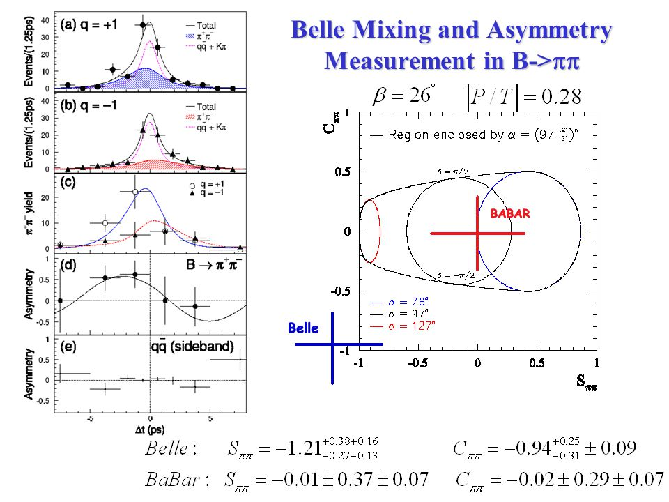Belle Mixing and Asymmetry Measurement in B-> 