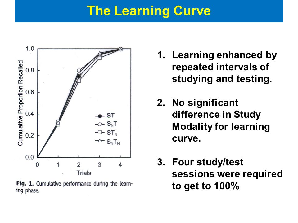 The Learning Curve 1.Learning enhanced by repeated intervals of studying and testing.
