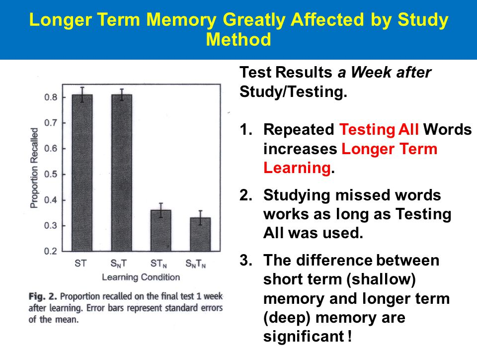Longer Term Memory Greatly Affected by Study Method Test Results a Week after Study/Testing.