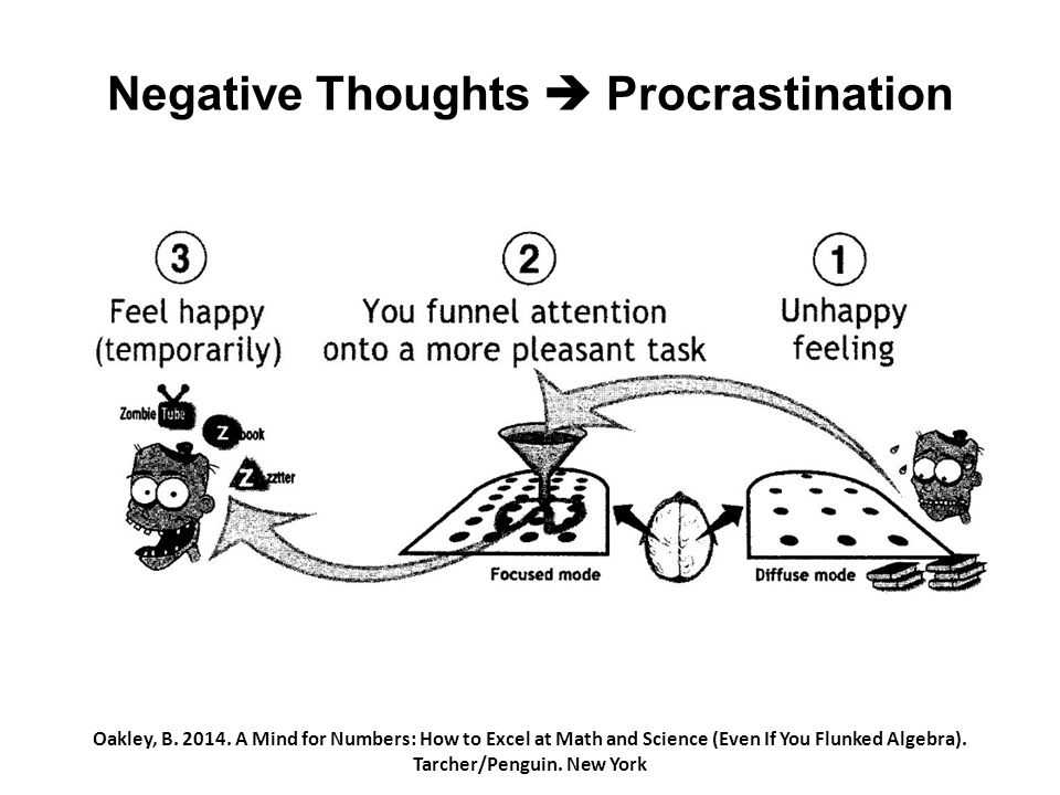 Negative Thoughts  Procrastination Oakley, B. 2014.