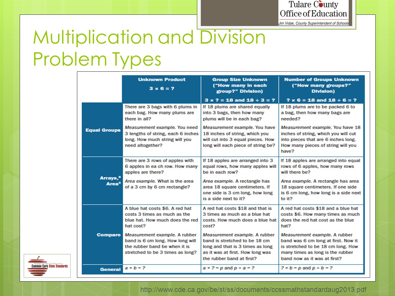 Multiplication and Division Problem Types http://www.cde.ca.gov/be/st/ss/documents/ccssmathstandardaug2013.pdf