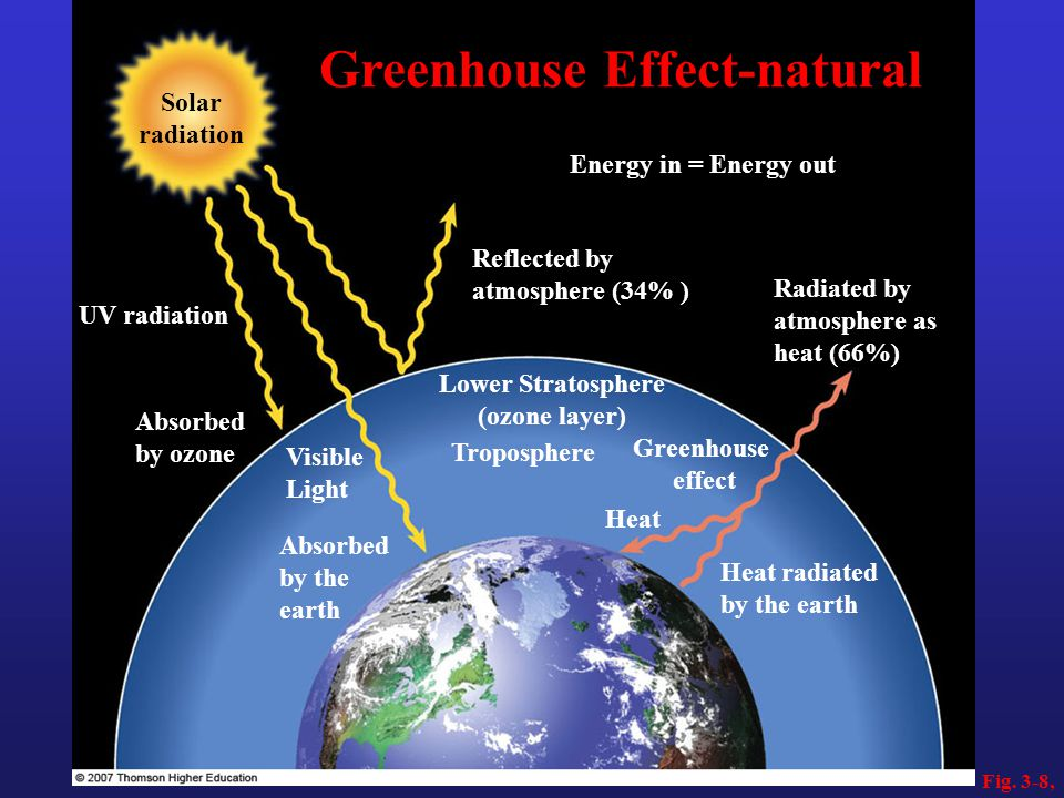 Fig. 3-8, Absorbed by ozone Visible Light Absorbed by the earth Greenhouse effect UV radiation Solar radiation Energy in = Energy out Reflected by atm