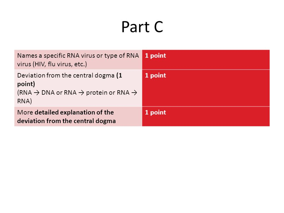 Part C Names a specific RNA virus or type of RNA virus (HIV, flu virus, etc.) 1 point Deviation from the central dogma (1 point) (RNA → DNA or RNA → p