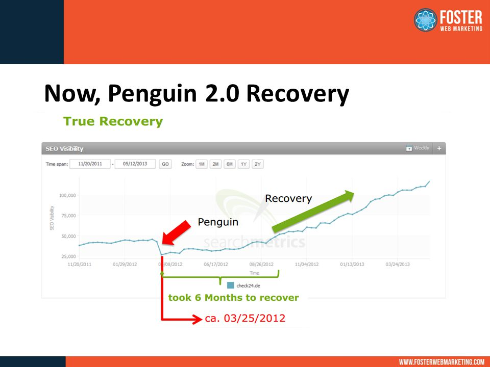Now, Penguin 2.0 Recovery