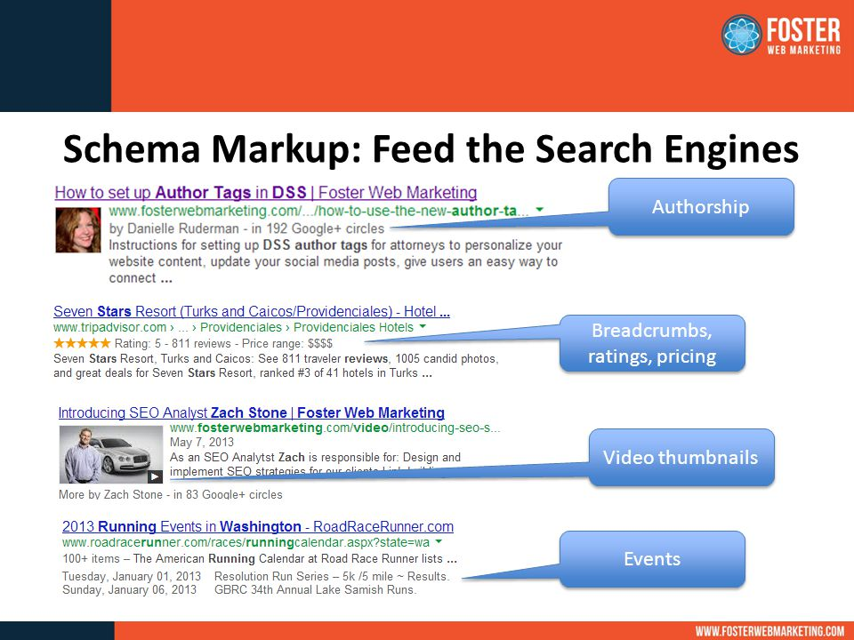 Schema Markup: Feed the Search Engines Authorship Video thumbnails Breadcrumbs, ratings, pricing Events