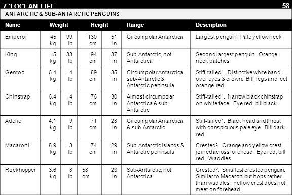 58 7.3 OCEAN LIFE ANTARCTIC & SUB-ANTARCTIC PENGUINS NameWeightHeightRangeDescription Emperor45 kg 99 lb 130 cm 51 in Circumpolar AntarcticaLargest penguin.