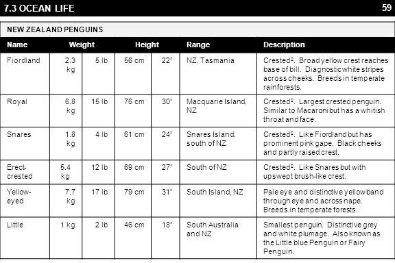 59 7.3 OCEAN LIFE NEW ZEALAND PENGUINS NameWeightHeightRangeDescription Fiordland2.3 kg 5 lb56 cm22 NZ, TasmaniaCrested 2.