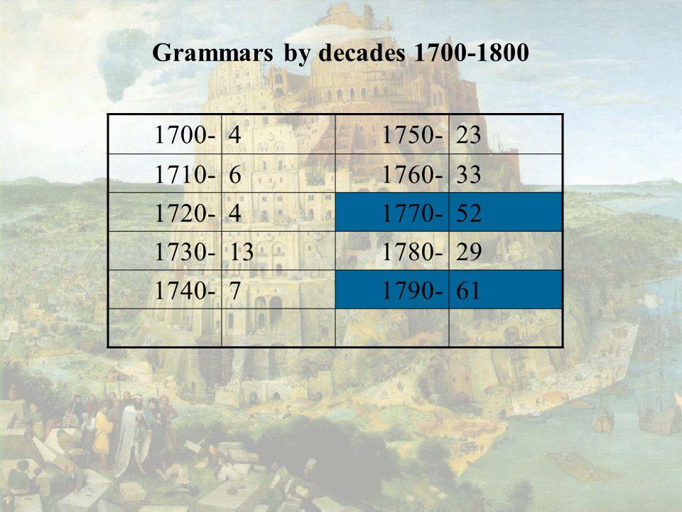 Grammars by decades 1700-1800 1700-41750-23 1710-61760-33 1720-41770-52 1730-131780-29 1740-71790-61