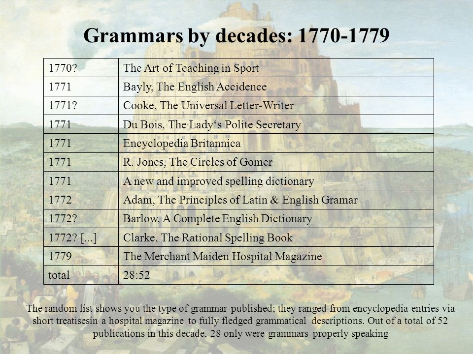 Grammars by decades: 1770-1779 28:52total The Merchant Maiden Hospital Magazine1779 Clarke, The Rational Spelling Book1772.