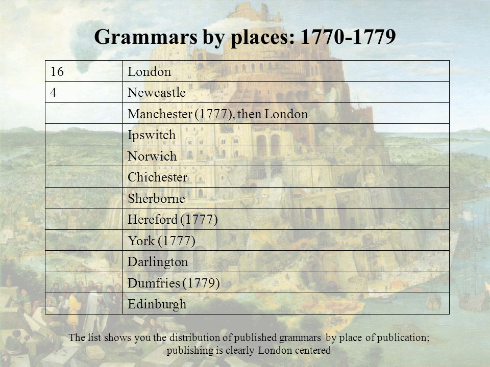 Grammars by places: 1770-1779 Newcastle4 Edinburgh Dumfries (1779) Darlington York (1777) Hereford (1777) Sherborne Chichester Norwich Ipswitch Manchester (1777), then London London16 The list shows you the distribution of published grammars by place of publication; publishing is clearly London centered