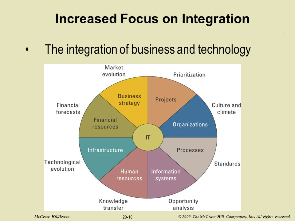 McGraw-Hill/Irwin © 2006 The McGraw-Hill Companies, Inc. All rights reserved. 20-10 Increased Focus on Integration The integration of business and tec