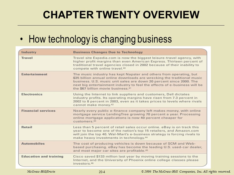 McGraw-Hill/Irwin © 2006 The McGraw-Hill Companies, Inc. All rights reserved. 20-4 CHAPTER TWENTY OVERVIEW How technology is changing business