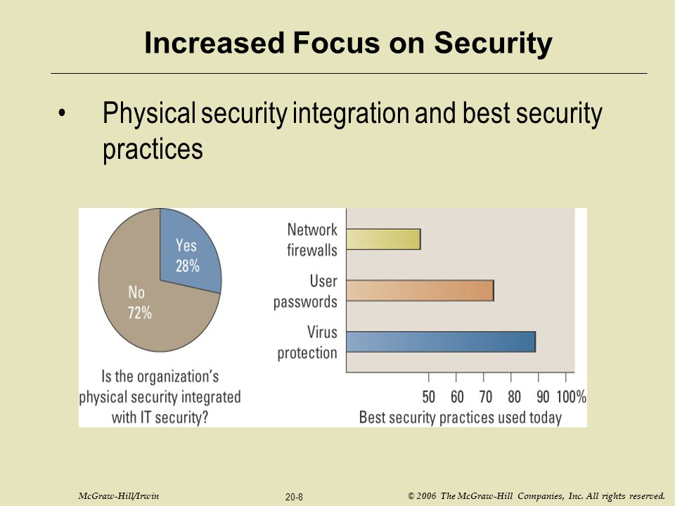 McGraw-Hill/Irwin © 2006 The McGraw-Hill Companies, Inc. All rights reserved. 20-8 Increased Focus on Security Physical security integration and best