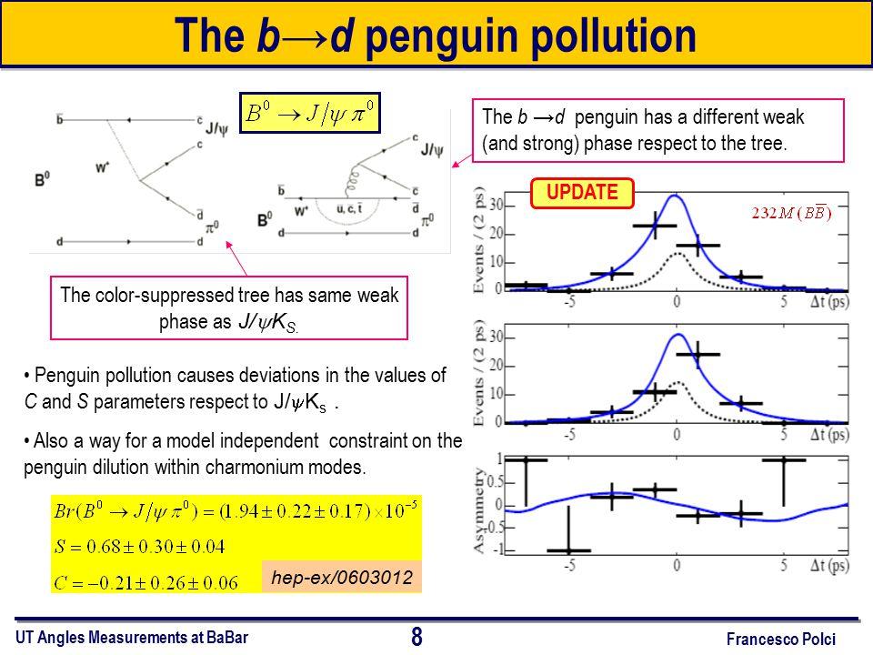 19 Francesco Polci UT Angles Measurements at BaBar Status of   = (65 ± 20) o &  = (-115 ± 20) o Combining all direct world measurements ( BaBar+Belle ):