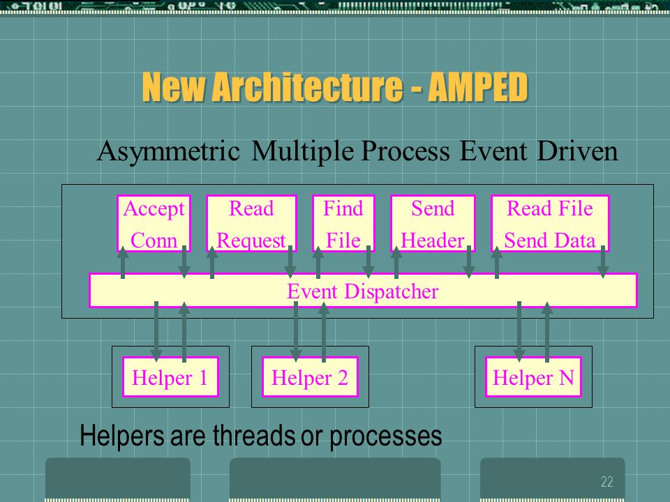 22 New Architecture - AMPED Helpers are threads or processes Read File Send Data Accept Conn Read Request Find File Send Header Event Dispatcher Asymmetric Multiple Process Event Driven Helper 1Helper 2Helper N