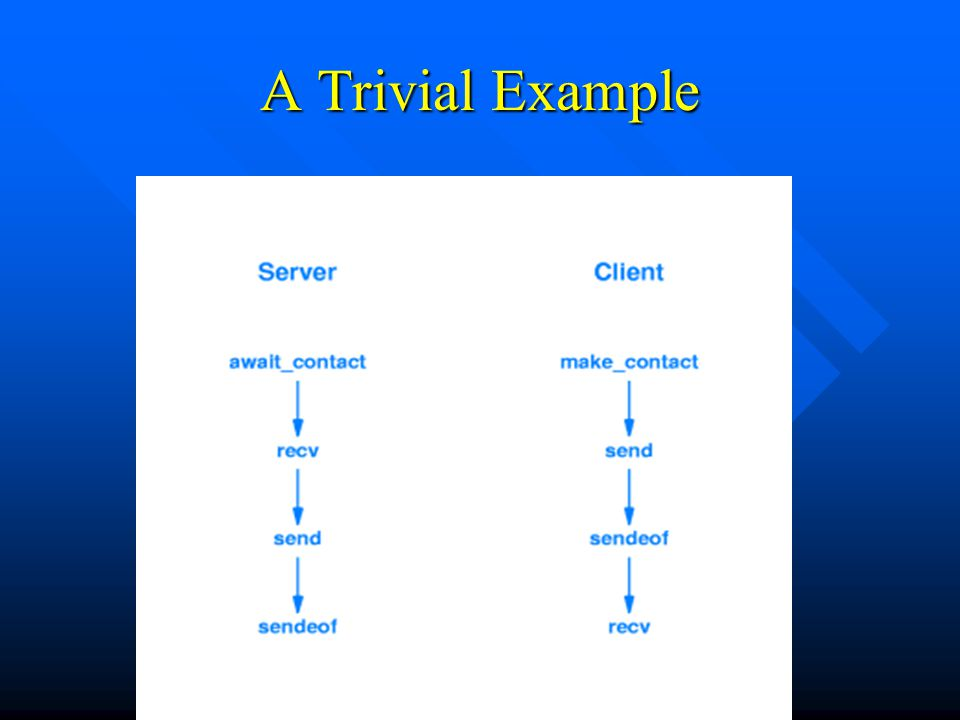 A Trivial Example