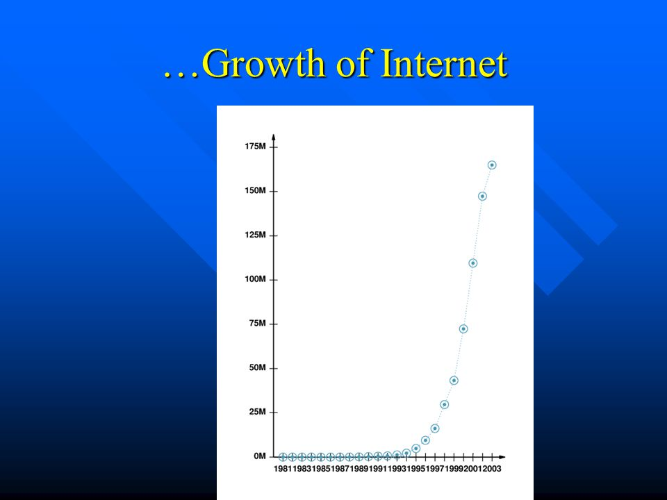 …Growth of Internet Figure 2.1