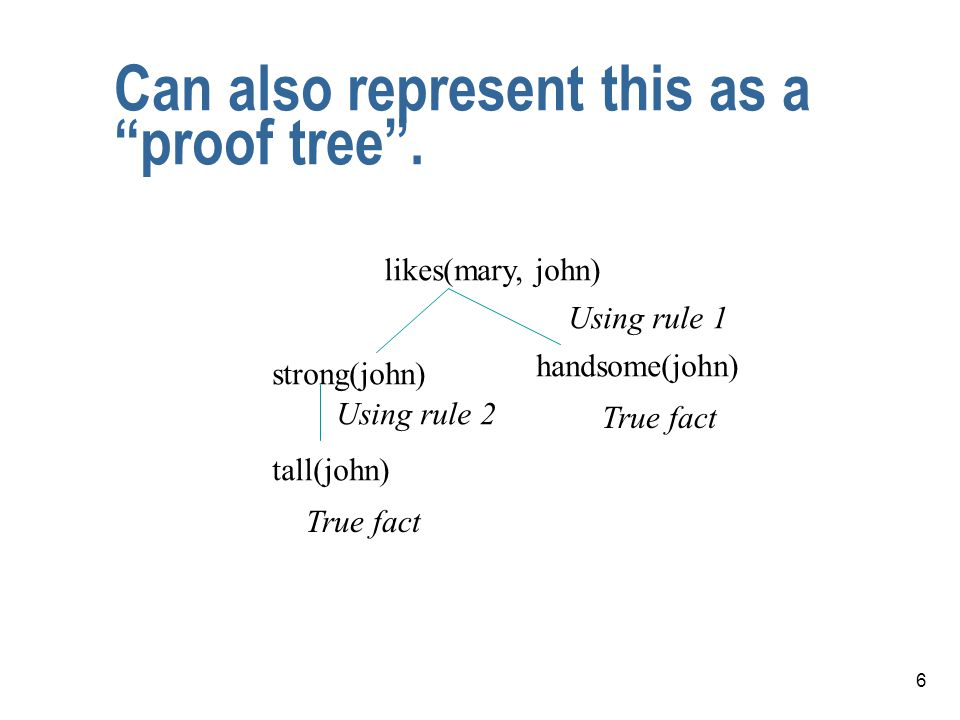 6 Can also represent this as a proof tree .