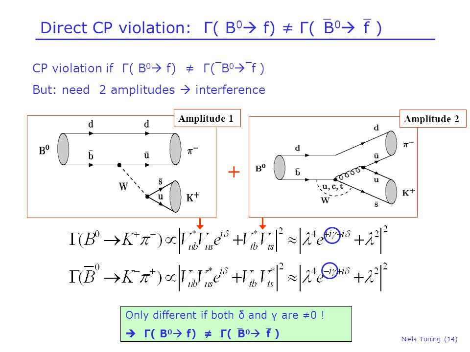 Niels Tuning (14) Direct CP violation: Γ( B 0  f) ≠ Γ(B 0  f ) Only different if both δ and γ are ≠0 .