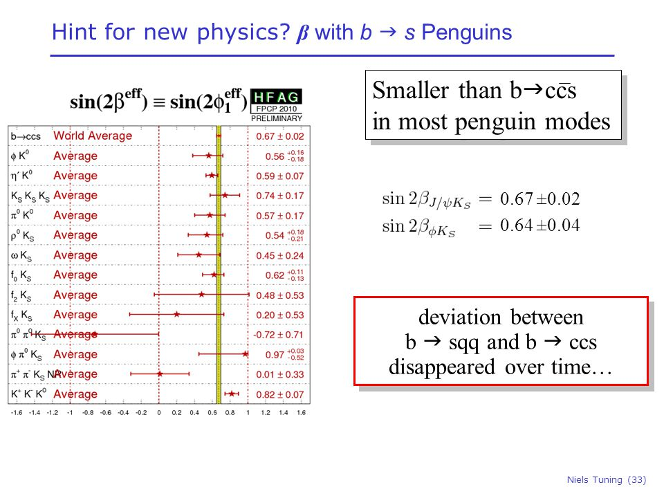 Niels Tuning (33) Smaller than b  ccs in most penguin modes Smaller than b  ccs in most penguin modes deviation between b  sqq and b  ccs disappeared over time… deviation between b  sqq and b  ccs disappeared over time… Hint for new physics.