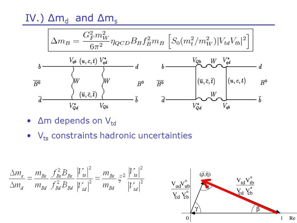 IV.) Δm d and Δm s Δm depends on V td V ts constraints hadronic uncertainties