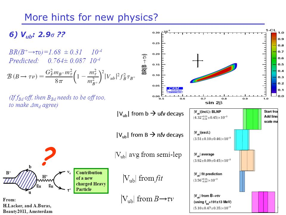 Niels Tuning (51) More hints for new physics. 6) V ub : 2.9 σ .