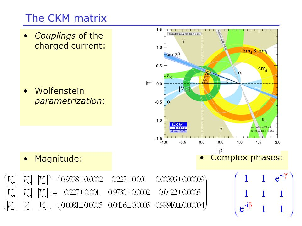 Complex phases: The CKM matrix Couplings of the charged current: Wolfenstein parametrization: Magnitude: