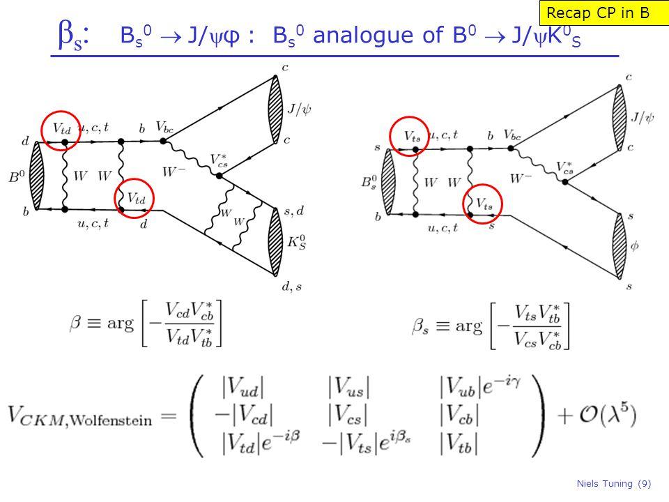 β s : B s 0 J/φ : B s 0 analogue of B 0 J/K 0 S Niels Tuning (9) Recap CP in B