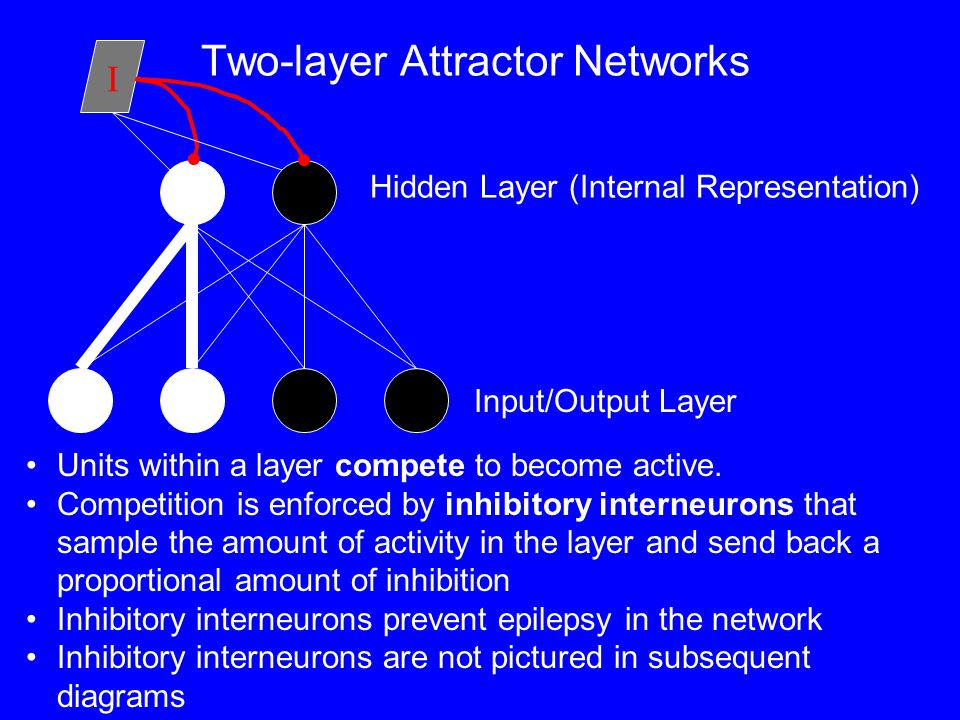 Two-layer Attractor Networks Input/Output Layer Hidden Layer (Internal Representation) Units within a layer compete to become active.