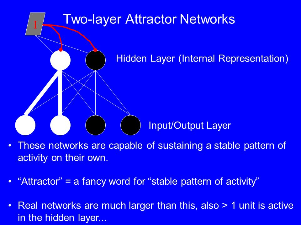 Two-layer Attractor Networks Input/Output Layer Hidden Layer (Internal Representation) These networks are capable of sustaining a stable pattern of activity on their own.