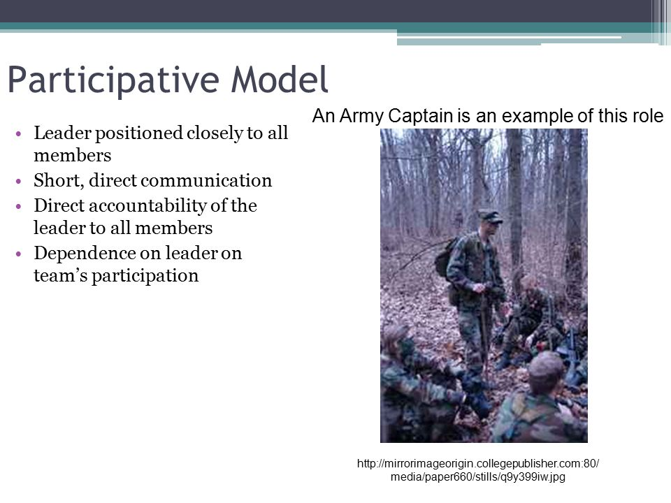 Participative Model Leader positioned closely to all members Short, direct communication Direct accountability of the leader to all members Dependence