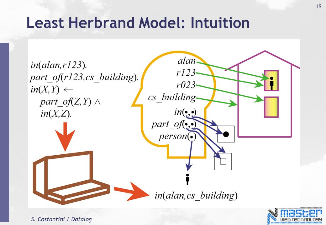 S. Costantini / Datalog 19 Least Herbrand Model: Intuition