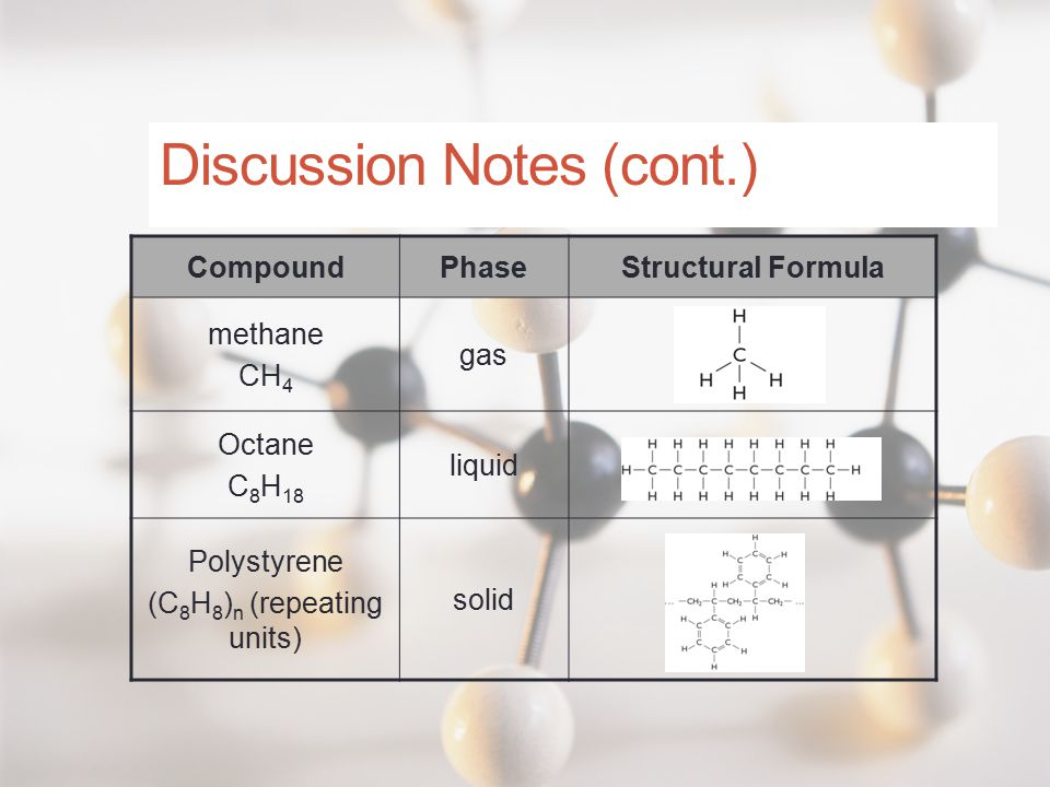 Discussion Notes (cont.) CompoundPhaseStructural Formula methane CH 4 gas Octane C 8 H 18 liquid Polystyrene (C 8 H 8 ) n (repeating units) solid
