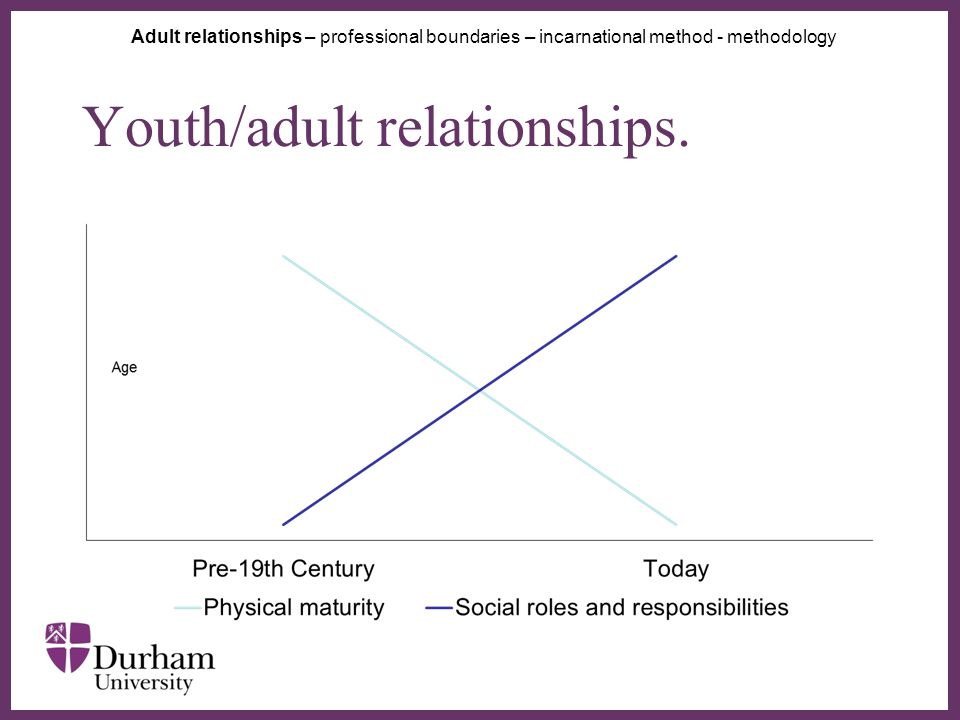 ∂ Youth/adult relationships.