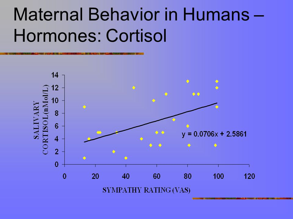 Cry Study: Affect (VAS) and Heart-rate Responses to Infant Cries and Control stimuli Heart-rate monitor cry stimuli VAS
