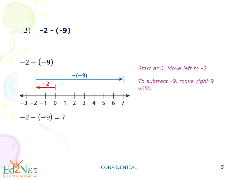 CONFIDENTIAL 6 Add or subtract using a number line.