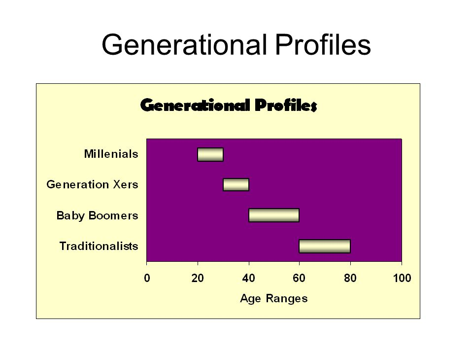 Generational Profiles