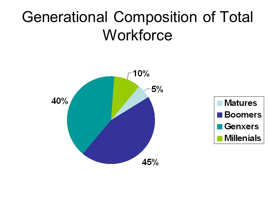 Generational Composition of Total Workforce