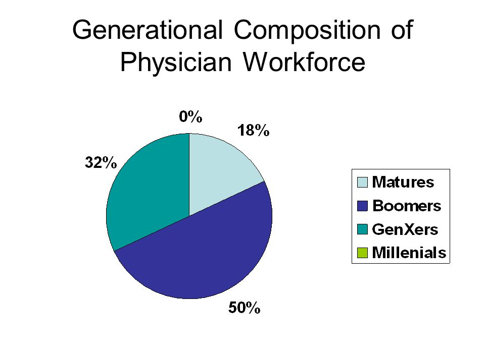 Generational Composition of Physician Workforce