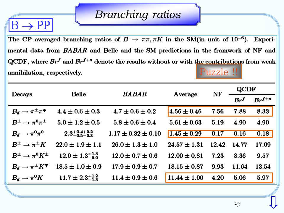 29 Branching ratios Puzzle !!